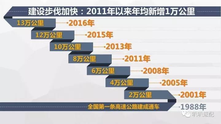2016年中国高速公路运行大数据分析报告