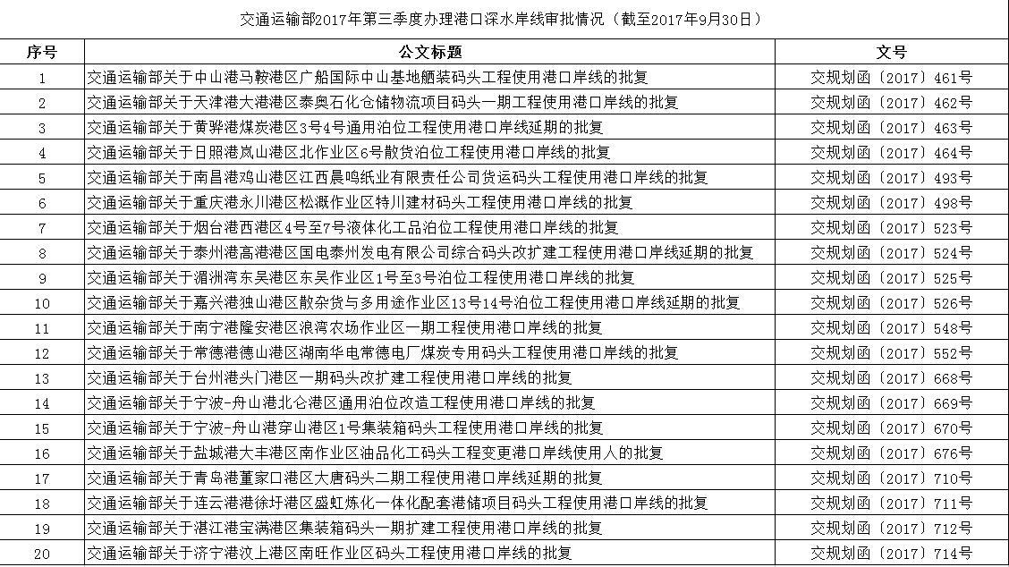 交通运输部2017年第三季度办理港口深水岸线审批情况