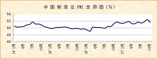 2017年10月份中国制造业采购经理指数
