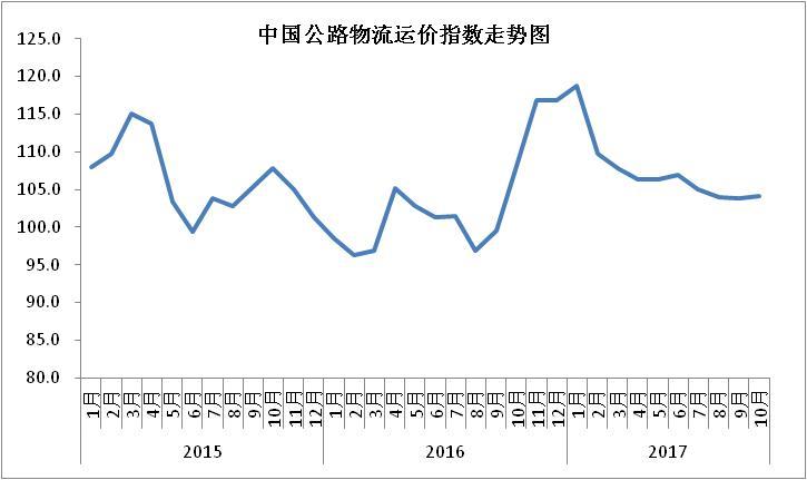 2017年10月中国物流业景气指数