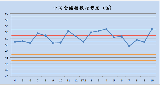 中国仓储指数图