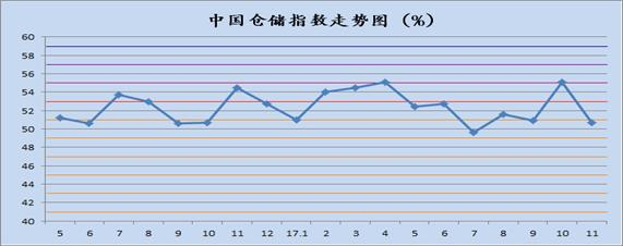 中国物流业景气指数