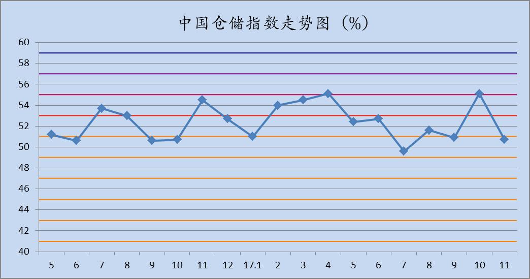 中国仓储指数走势图%