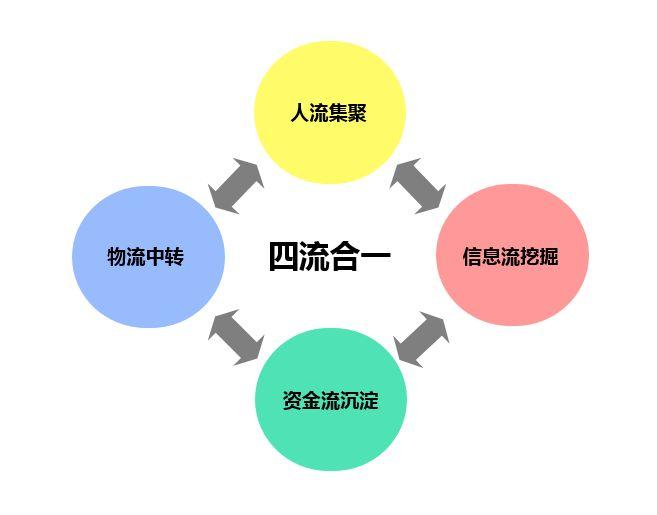 创新物流组织模式
