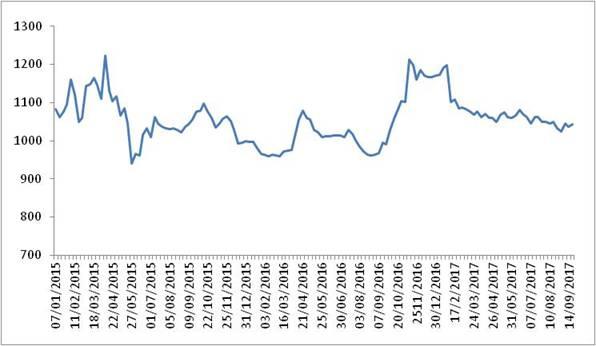 2015-2017年各周中国公路物流运价指数