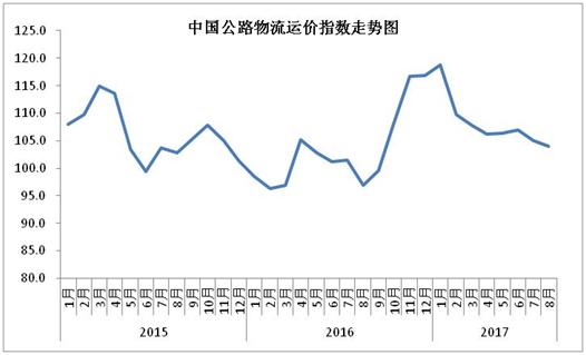 2016-2017年公路物流价格指数走势图