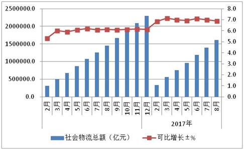 2016-2017年社会物流总额及增长情况