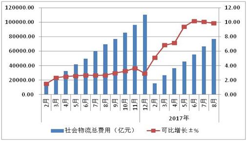 2016-2017年进口物流量及增长情况
