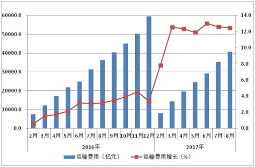 2016-2017年运输总费用及增长情况