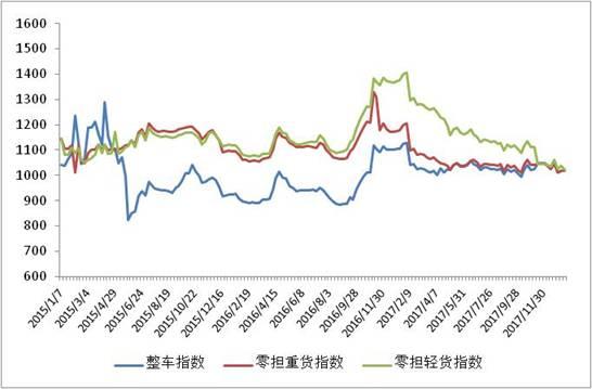 2016年以来各周中国公路物流运价分车型指数