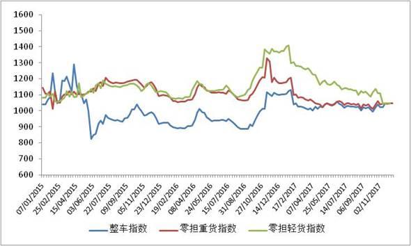 2015-2018年各周中国公路物流运价指数