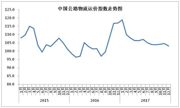 2015年以来各月中国公路物流运价指数