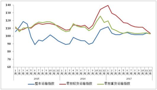 2015年以来各月中国公路物流运价分车型指数