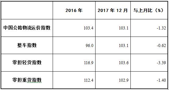 2017年12月中国公路物流运价指数表