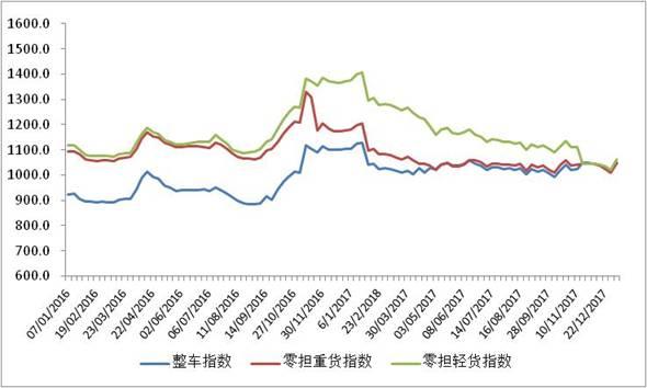 图 2 2016年以来各周中国公路物流运价分车型指数