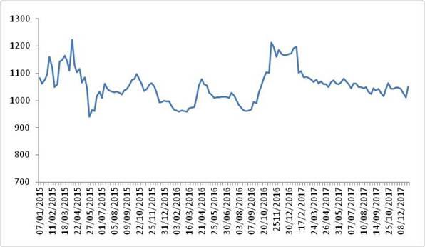 各周中国公路物流运价指数