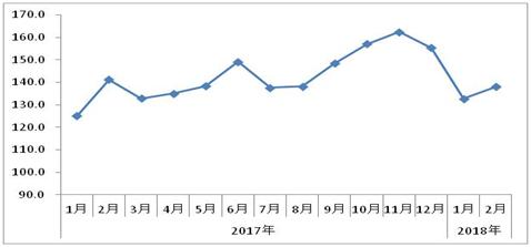 社会物流总额、单位与居民物品物流总额可比增长情况
