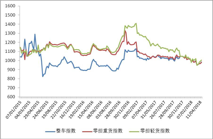 中国公路物流运价周指数报告(2018.4.20)