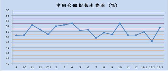 2018年3月中国物流业景气指数
