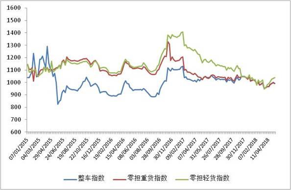 中国公路物流运价周指数报告(2018.5.11)
