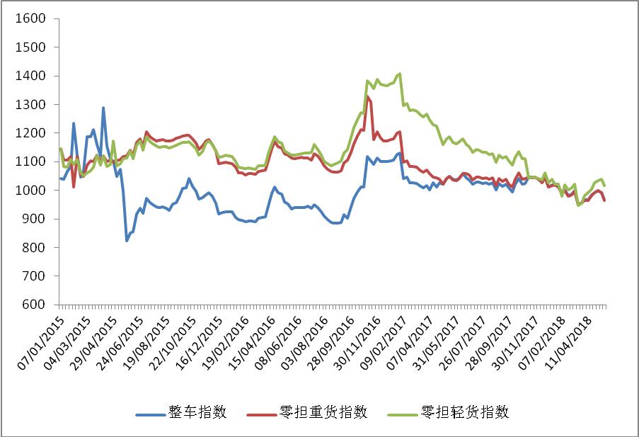 中国公路物流运价周指数报告