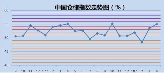 2018年4月中国物流业景气指数为54.6%