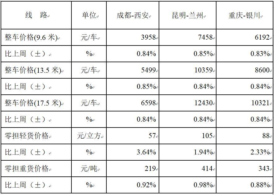 中国公路物流运价周指数报告(2018.5.4)