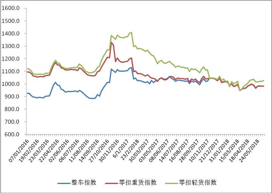 中国公路物流运价周指数报告(2018.6.22)