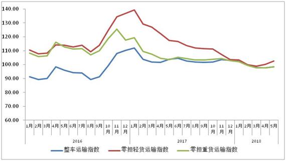 中国公路物流运价指数