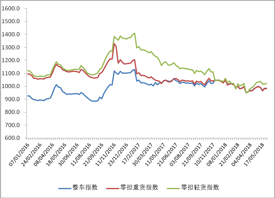 中国公路物流运价周指数报告(2018.6.1)