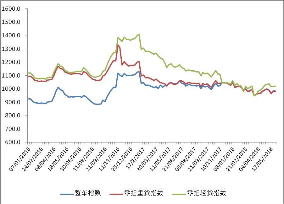 中国公路物流运价周指数报告(2018.6.8)